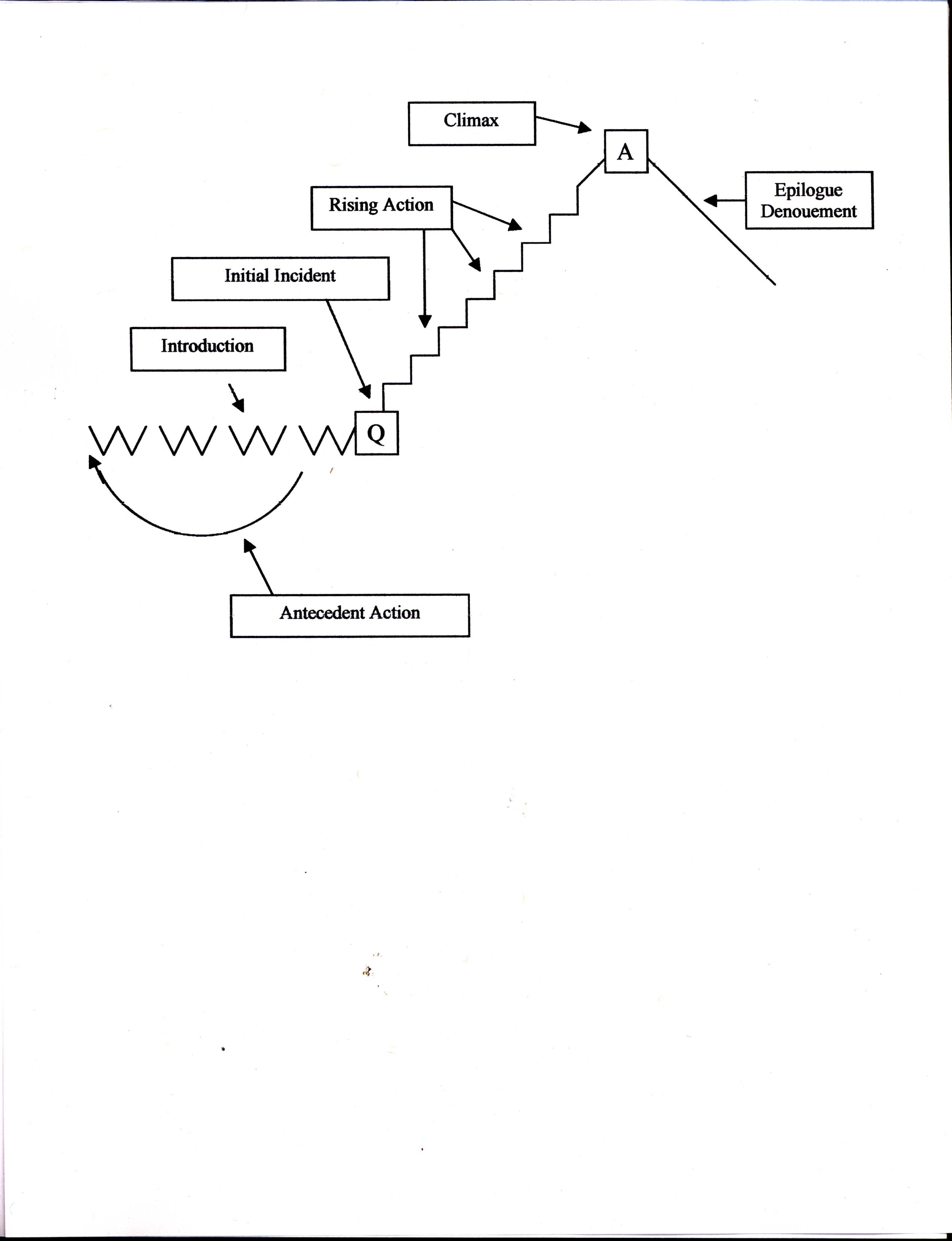 Book report plot diagram welcomedpigs book report plot diagram ccuart Gallery